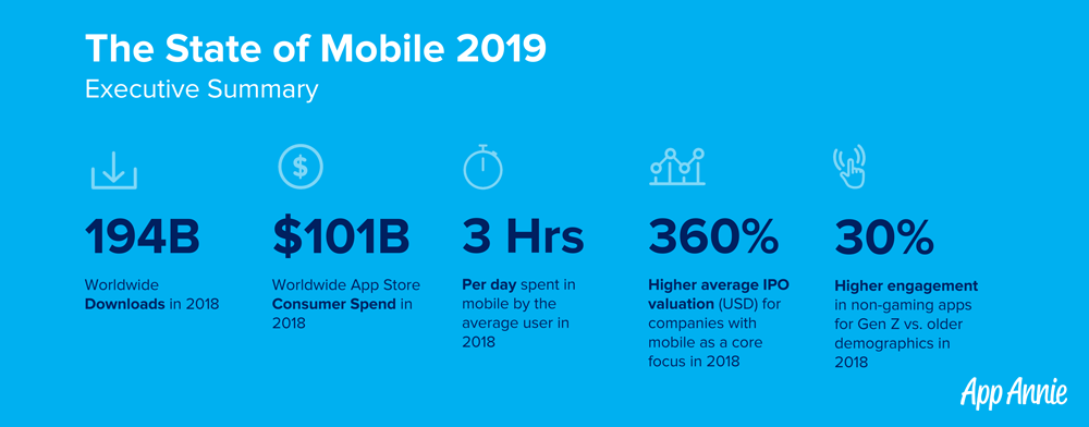 State of Mobile 2019 market report